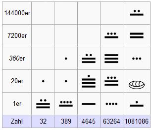Das Zahlensystem Der Maya